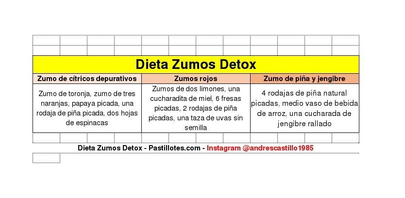 Dieta Zumos Detox