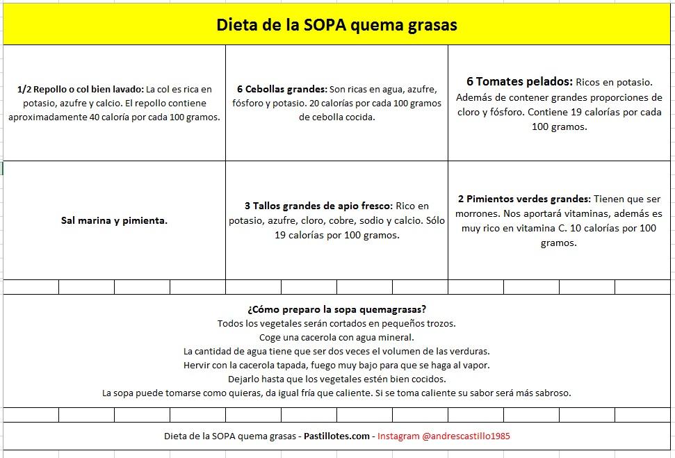 Dieta de la SOPA quema grasas